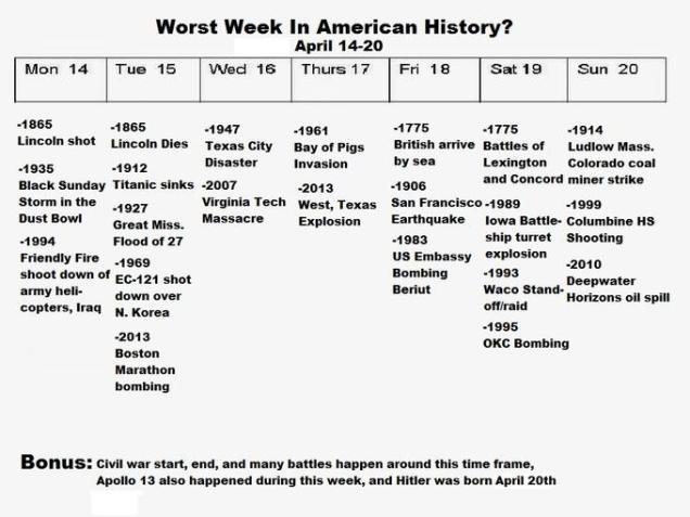 worst week in history